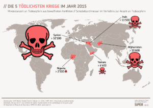 siper-grafik-die-5-toedlichsten-kriege-im-jahr-2015