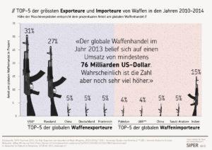 siper-grafik-top-5-der-groessten-exporteure-und-importeure-von-waffen-in-den-jahren-2010-2014